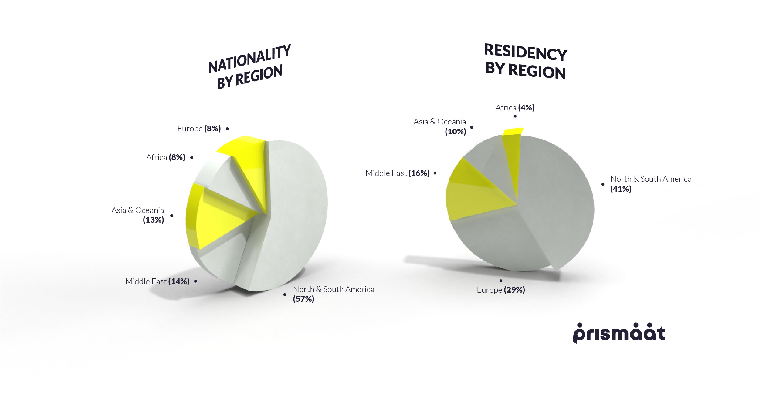 Clients Nationality and Residence by Region Prismaat